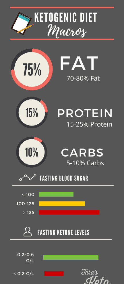 how to track macros on a keto diet